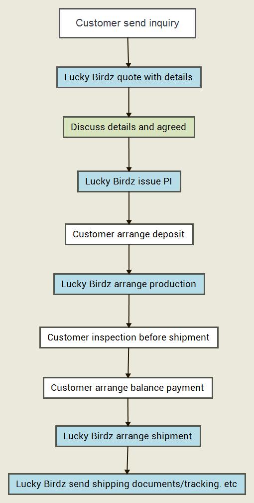 Lucky bridz sunglasses oem order process
